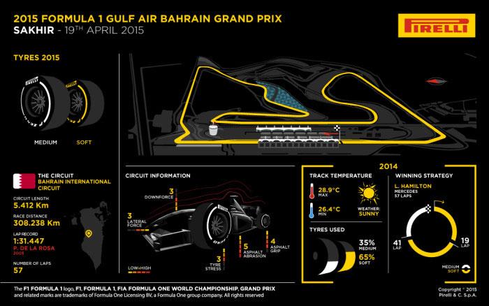 Utmaning för däcken i Bahrains GP