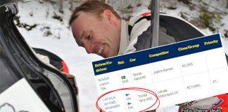 Latvala anmäld till Rally Sweden 2020, co-driver blir ...