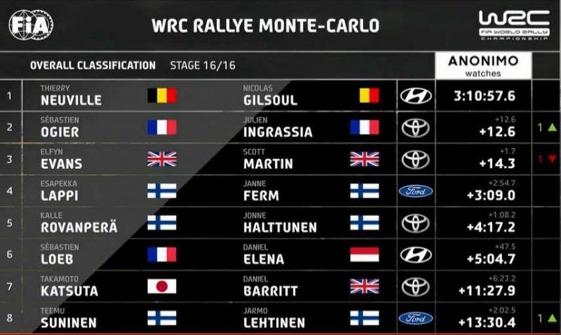 Topp-8 i Rallye Monte Carlo 2020